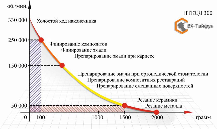 Кривая эффективной работы турбинного наконечника НТКсд-300